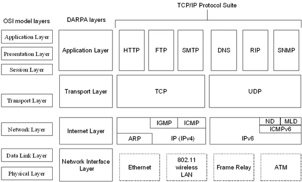 Tcp ip reference model with diagram pdf