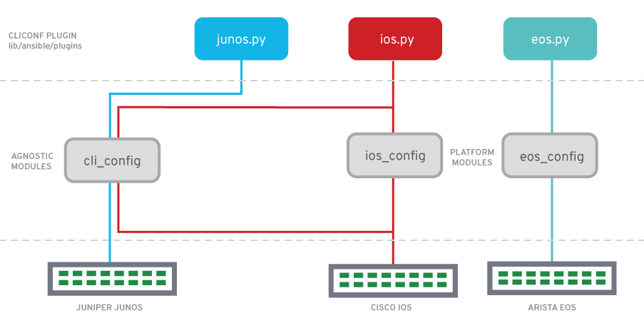 Network automation with ansible pdf