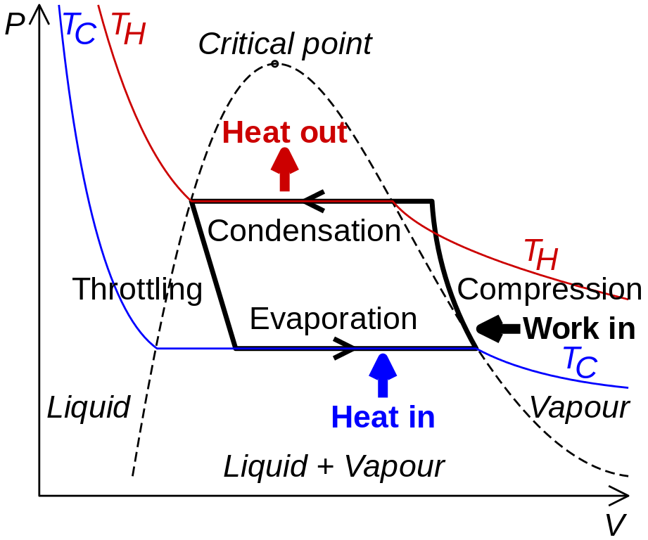 Types of refrigeration cycles pdf